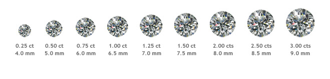 diamant-diametre-par-carat